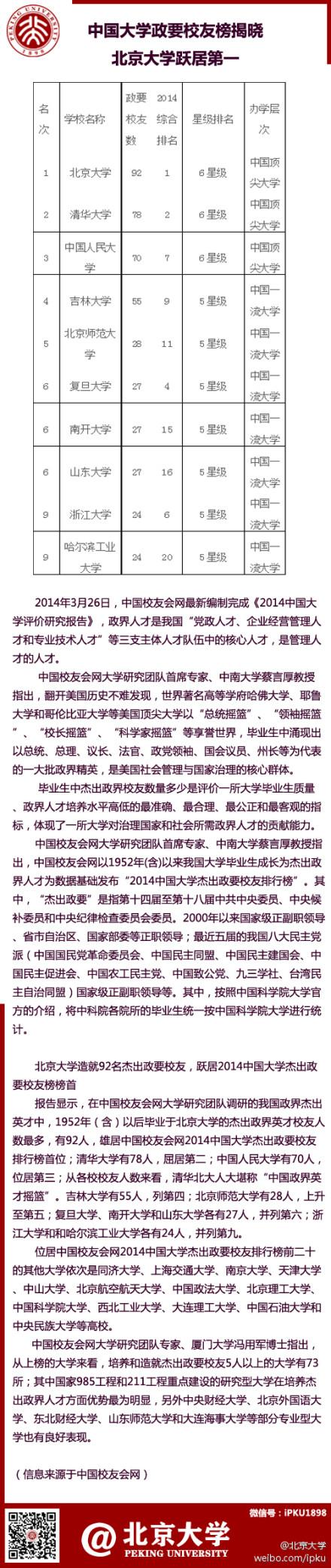 北京大学造就92名杰出政要校友,跃居2014中国大学杰出政要校友榜榜首。