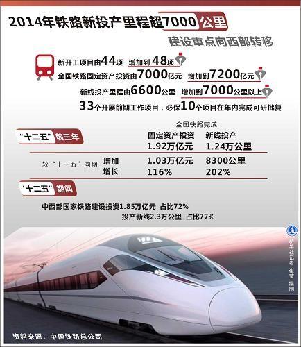 图表:2014年铁路新投产里程超7000公里建设重点向西部转移。新华社记者崔莹编制