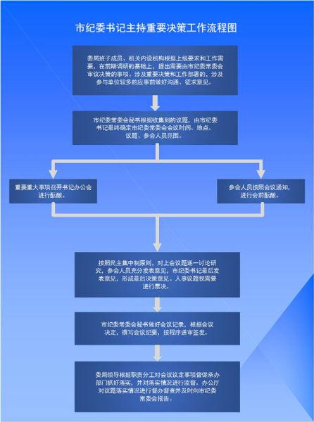 贵阳市纪委督促各单位公布一把手权力清单