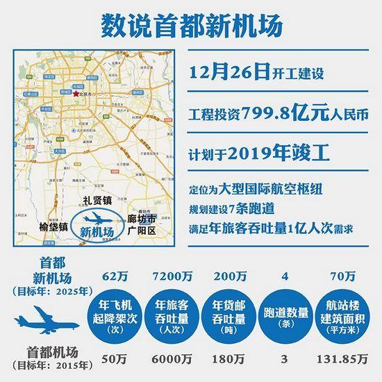 中新网北京12月26日电 (陈伊昕)中国民航局24日发布消息称,首都新机场图片