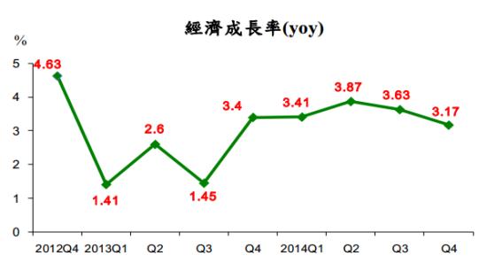 各省市人均gdp最大的黑马_一季度GDP增速6.4 ,中国经济见底回升