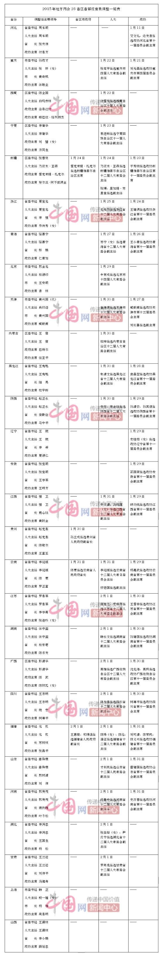 28节份官员调理壹览表