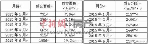 2015年1-6月份通州楼市月度成交量及价钱列表。(据亚豪组织)
