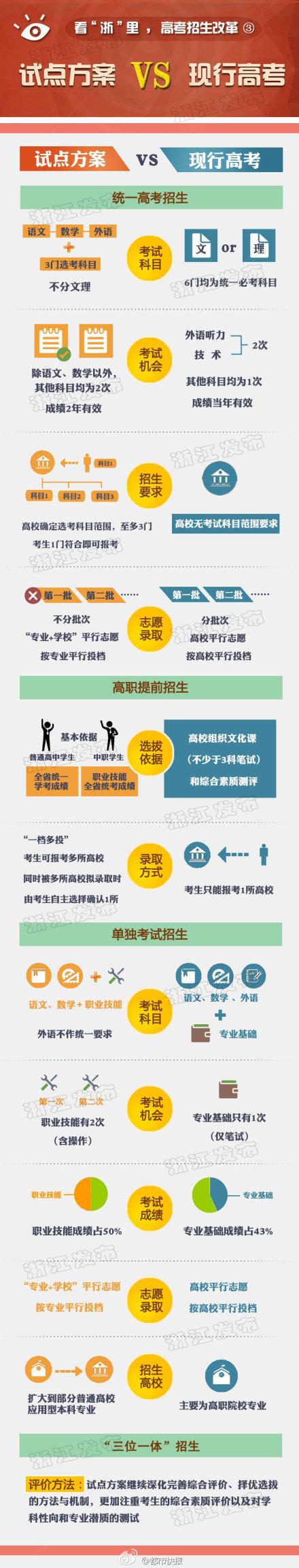 浙江高考综合改革方案图解3