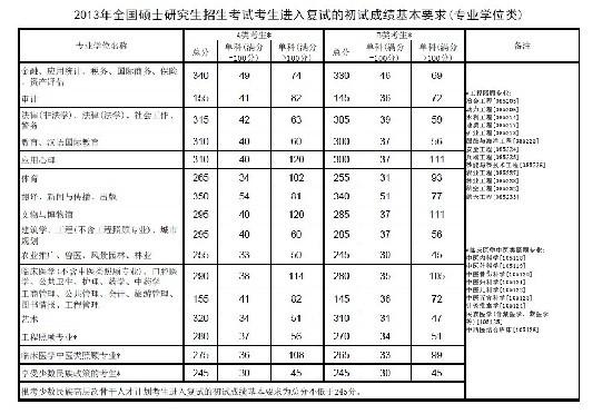 2013年考研国家分数线公布