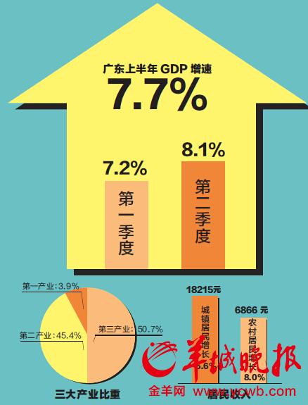 颈椎神经支配分布图_香港人均可支配收入