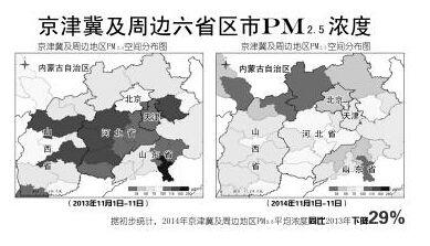 京津冀及周边六省区市PM2.5浓度