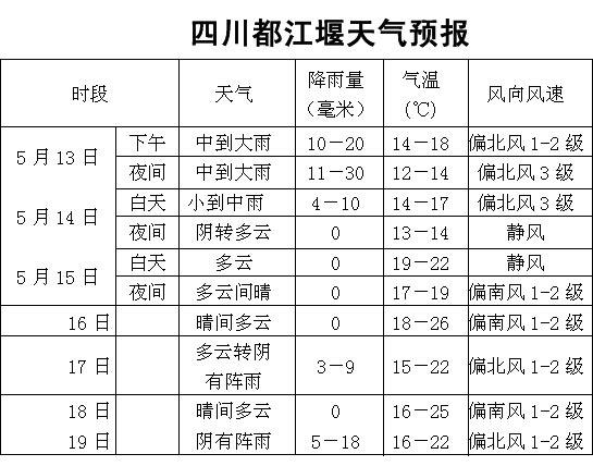 都江堰天预报_
