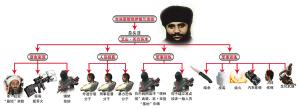 公安部公布东突恐怖分子8人黑名单