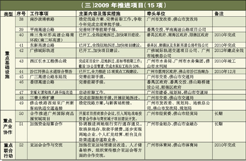 广佛同城化建设2009年度重点工作计划表