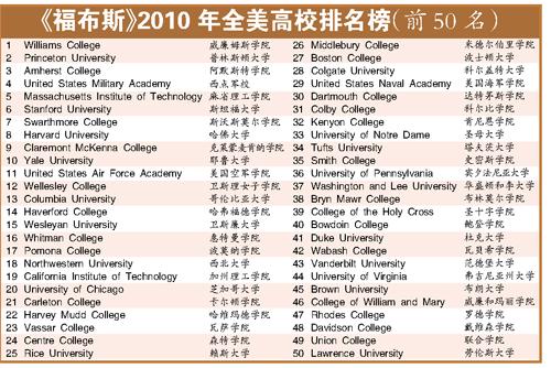小学院超哈佛耶鲁问鼎全美最佳高校