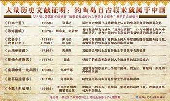 钓鱼岛自古就属于中国