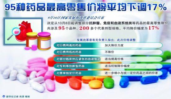95种药品平均降幅近两成包括抗肿瘤免疫类等
