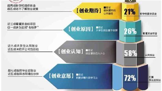 图文:超四成大学生首选在汉创业