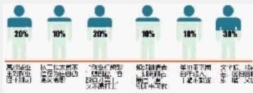 """■制图/杨诚 数据 据中国老龄科研中心统计,在城市里,我国有65%以上的家庭存在""""老养小""""的现象,有30%左右的成年人依靠父母为其支出部分甚至全部生活费。"""