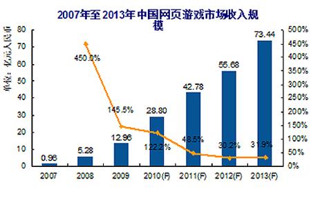 2007-2013中国网页游戏市场收入规模