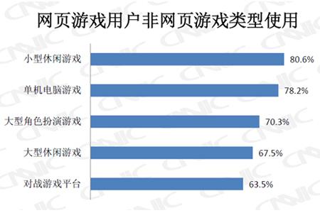 网页游戏用户其他游戏类型使用率
