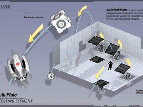《传送门2》新图