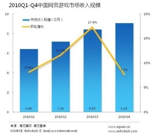 2010年1~4季度中国页游市场收入规模数据图