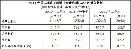 2011年第二季度美国通用会计准则(GAAP)财务数据