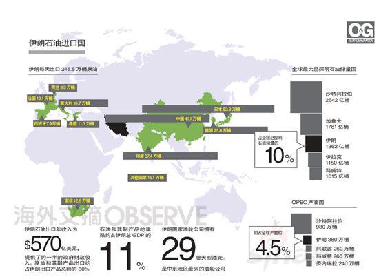 伊朗海外供油版图(图片来源:ov海外文摘杂志)