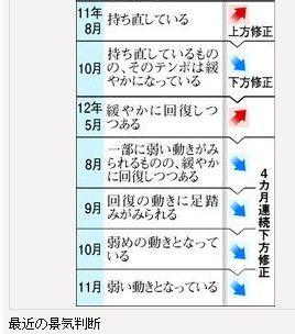 日本景气指数连续第四个月下滑