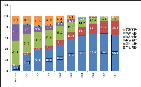 1985~2014中国艾滋病各传播渠道所占百分比  数据来源:中国疾病预防控制中心 性病艾滋病预防控制中心 性病控制中心