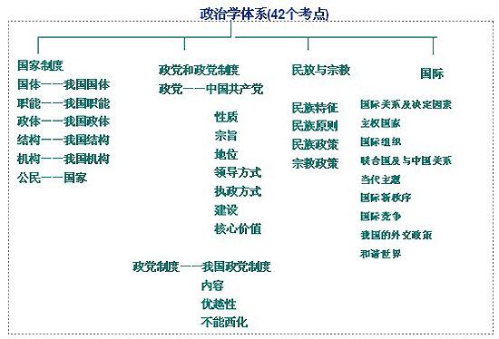 政治学体系(42个考点)