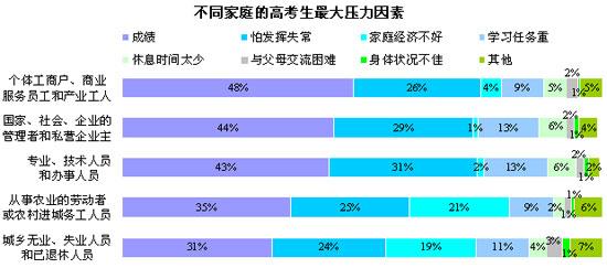 48%个体工商户家庭考生成绩是压力的主因