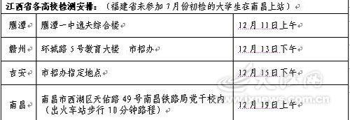 附:2010年空军招飞工作局南京选拔中心在江西选拔普通高校大学生飞行学员的初检时间
