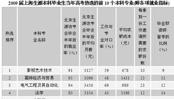 2009届上海考生填报意愿 最高为金融学专业