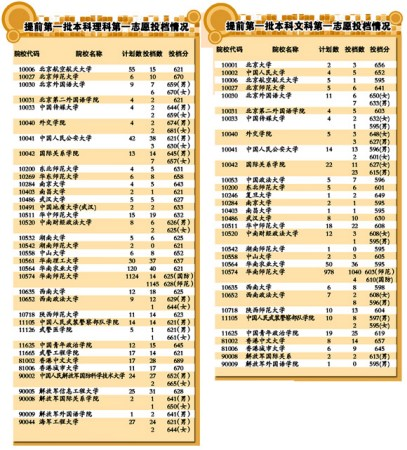 广东2010年高考一本院校投档线