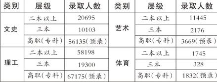 江西高招录取本科生逾12万9月7日开始专科补录