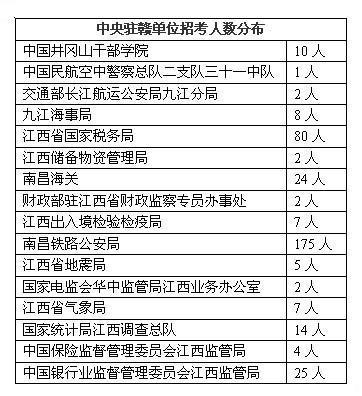 2011年国家公务员考试江西招录信息