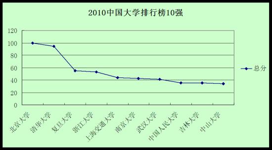 2010中国大学排行榜10强 北大第一
