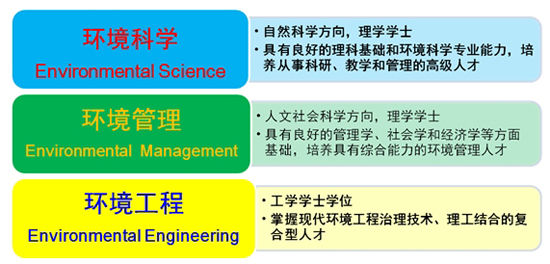 北京大学环境科学与工程学院简介(图)