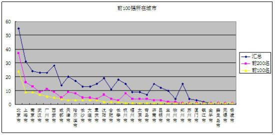 图一:网大2011中国大学排行榜TOP100和TOP200大学的城市分布情况