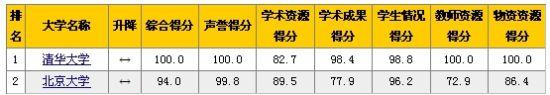 表1 清华大学和北京大学的各项指标得分情况(网大教育)