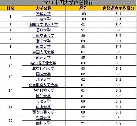 """网大2011中国大学排行榜""""声誉排名""""前20"""