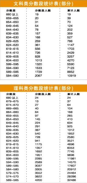 文理科分数段统计表