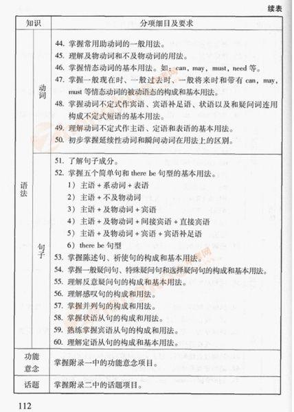 2012年北京中考英语考试说明(六)