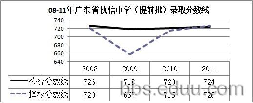 广东省执信中学录取分数线