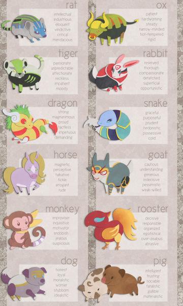 十二生肖的12种动物用英语说是:鼠:rat
