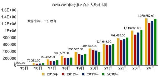 2013年国考近137万人报名 平均竞争比66:1