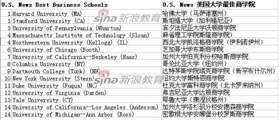 USNews发布2014美国大学最佳研究生院排行榜