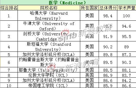 医学专业TOP10院校排名