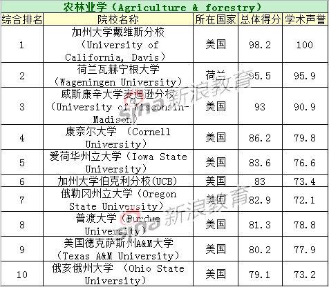 农林业学专业TOP10院校排名