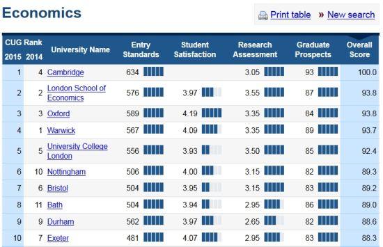 经济学专业Top10