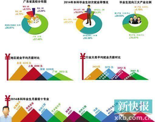 广东省高校毕业生就业质量报告显示:94.61%的人完成初次就业