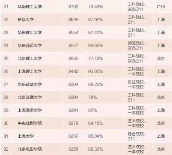2015本科毕业生薪水最高100所大学(图)